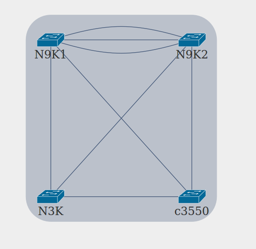 Automated Network Diagrams with Schprokits & AutoNetkit
